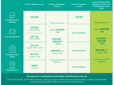 Northern Beaches Contributions Plan - Infographic