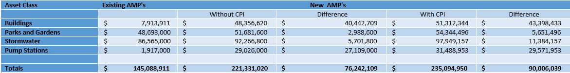 Asset Management Plans Addendums Expenditure Comparison