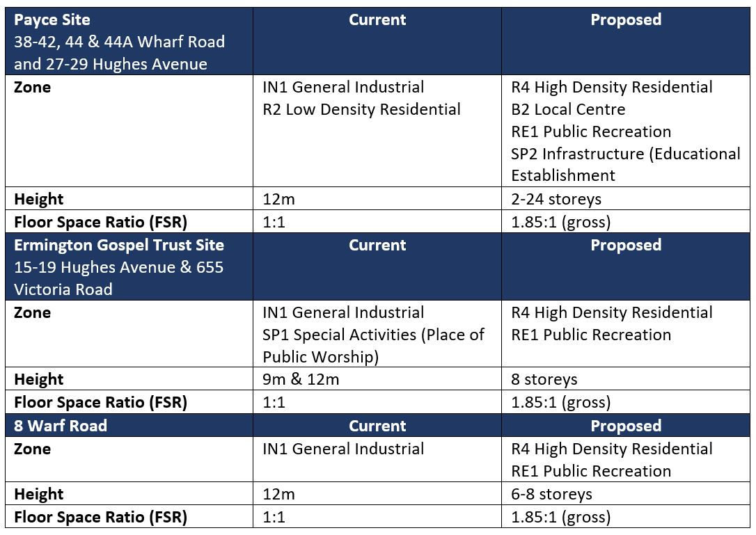 A summary of the proposed changes to the planning controls within the planning proposal area.