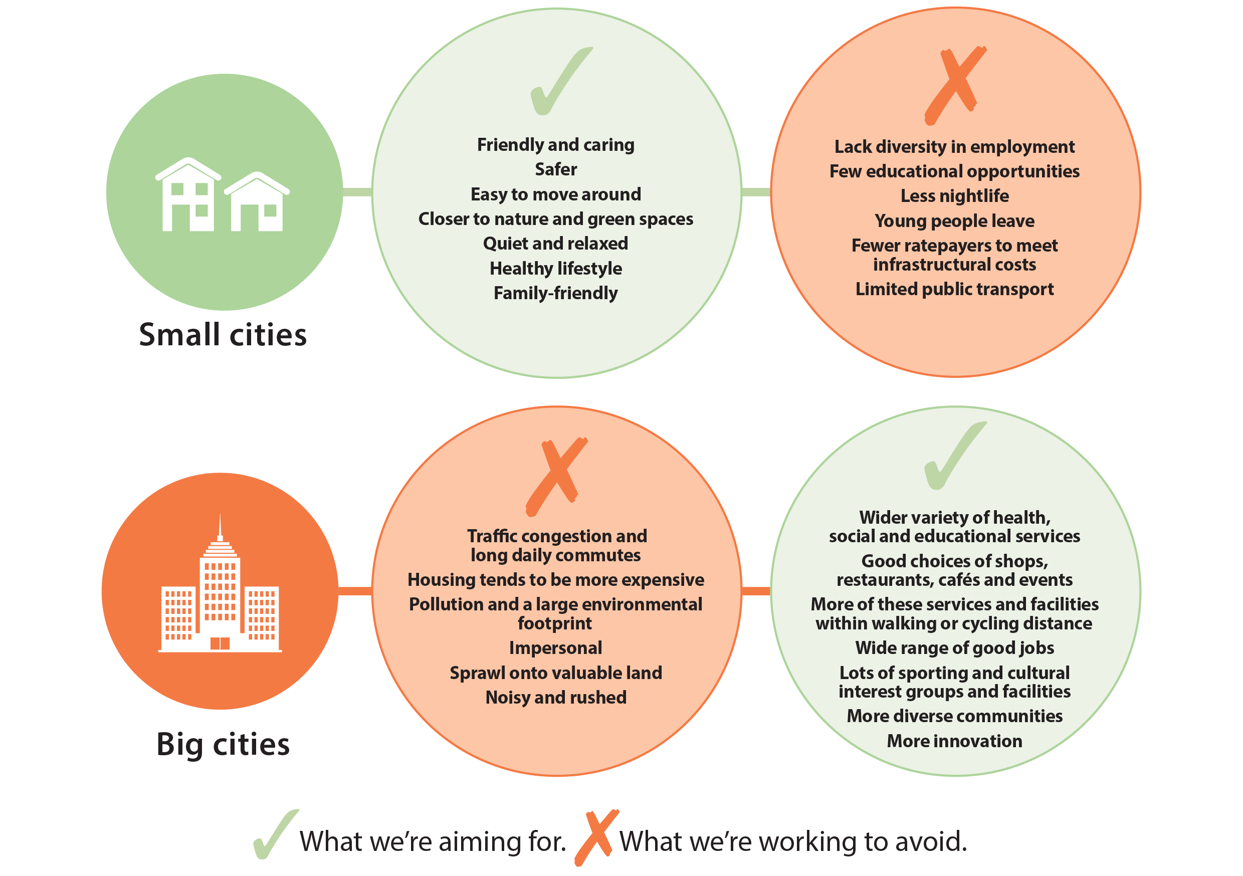 Infograph shows what the Council is aiming for and working to avoid.