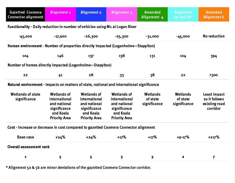 Table summary of comparison of alternative alignments