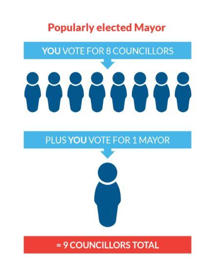 2021 Councillor