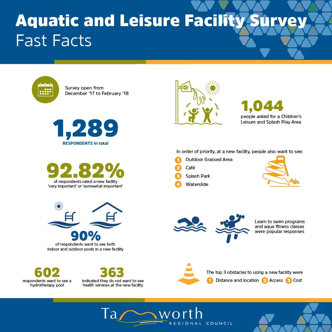 Aquatic survey results