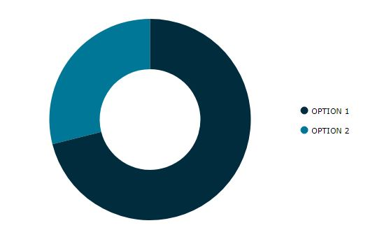 Votes pie graph for seating options