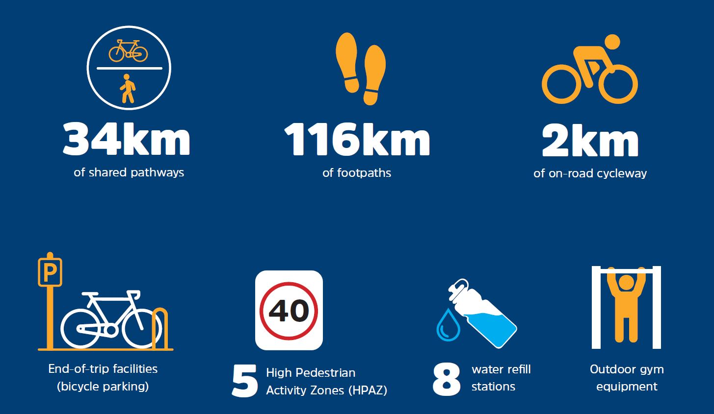 Our regions active transport network consists of: