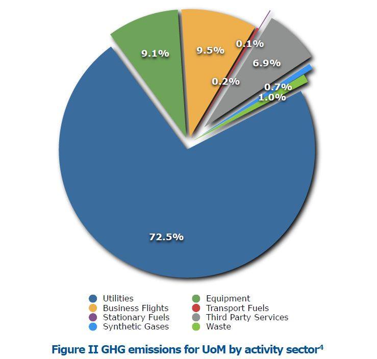 Greenhouse Gas Inventory Our Sustainability Commitment Oc21