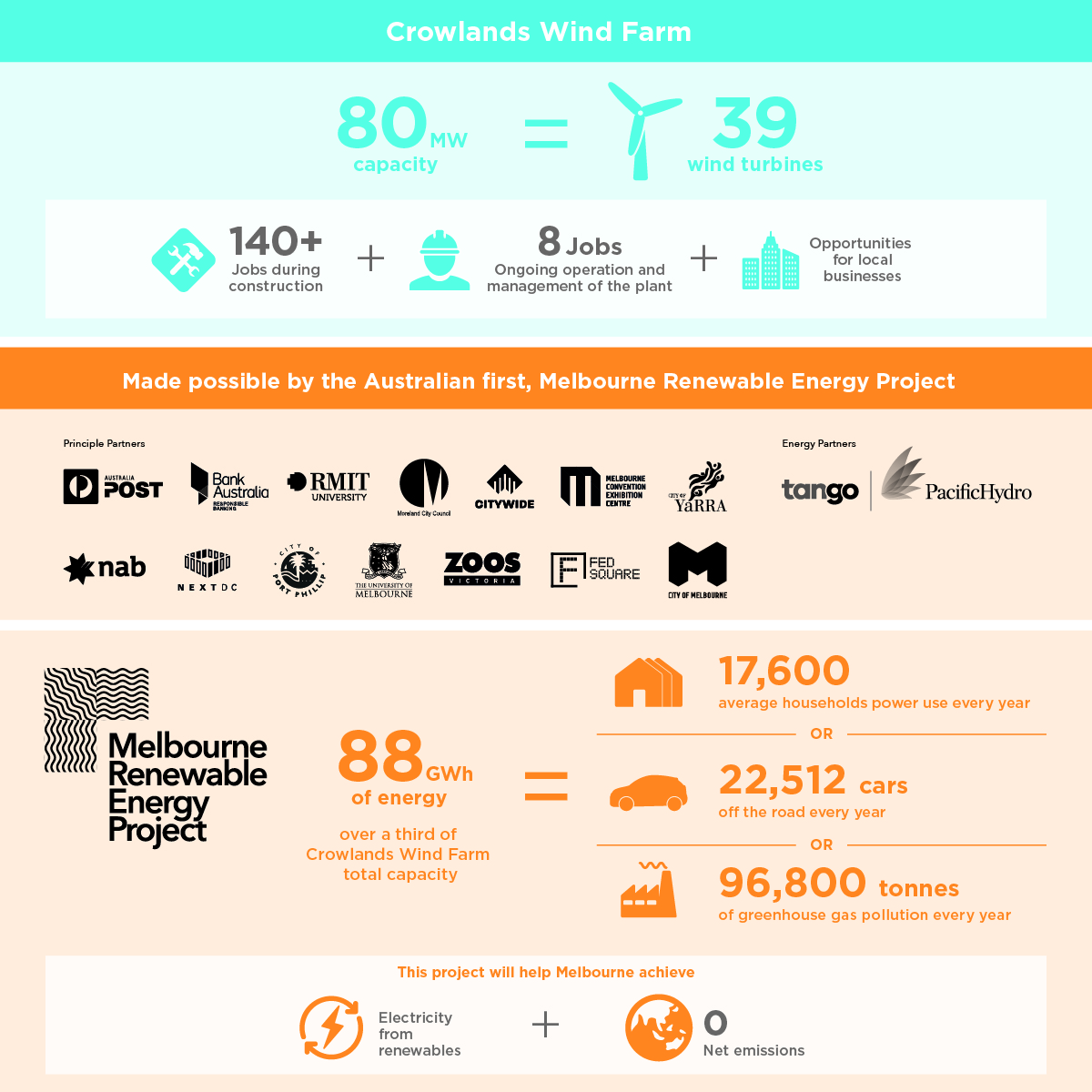 An infographic outlining the amount of energy purchased by the City of Melbourne from the new wind farm