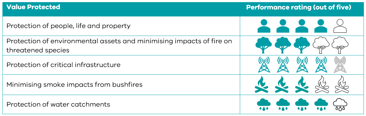 The table shows the expected performance of the draft fuel management strategy. For protection of people, life and property, the strategy performs 4 out of 5. For protection of environmental assets and minimising impacts of fire on threatened species, the strategy performs 3 out of 5. For protection of critical infrastructure, the strategy performs 4 out of 5. For minimising smoke impacts from bushfires, the strategy performs 3 out of 5. For protection of water catchments, the strategy performs 4 out of 5.
