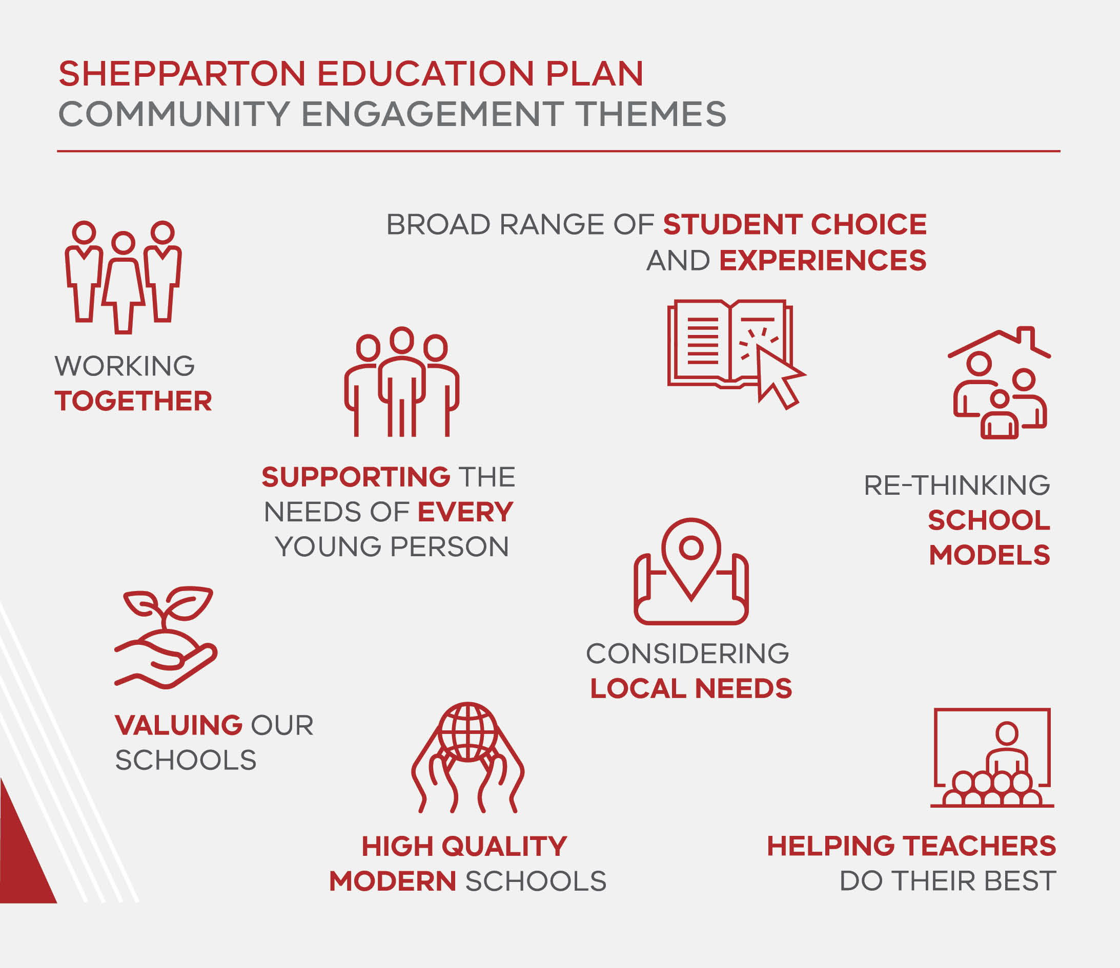 Infographic with main themes from engagement: Working together, broad range of student choice and experiences, supporting the needs of every young person, considering local needs, re-thinking school models, valuing our schools, high-quality modern schools