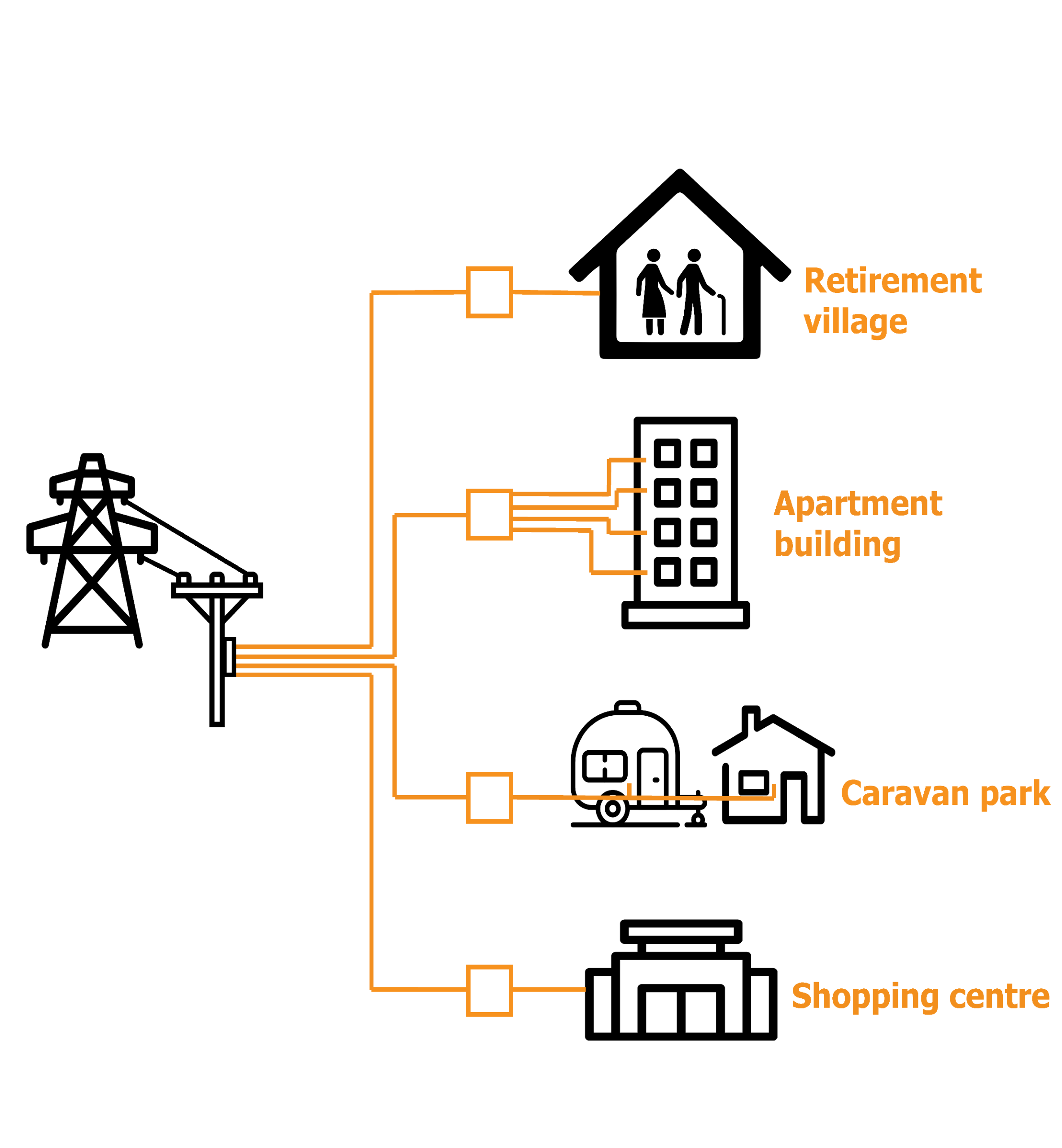 This is an image showing the links between the electricity grid and embedded networks such as retirement villages, apartment buildings, caravan parks and shopping centres. It shows how the grid feeds 'gate' meters than go on to feed individual customers within an embedded network.