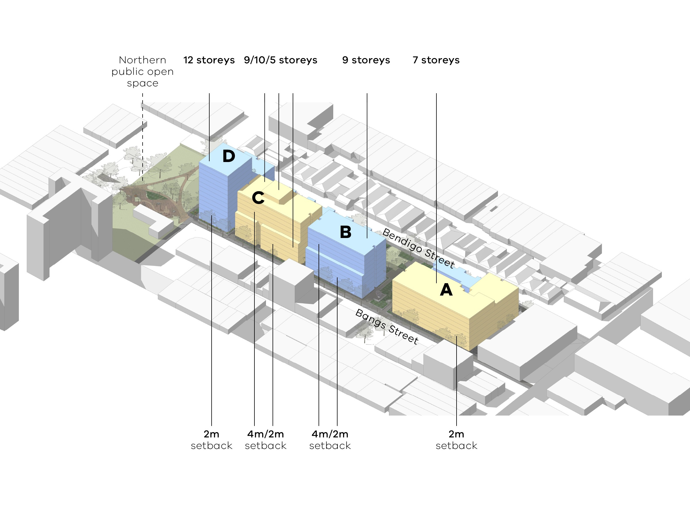 Diagram showing the heights and setbacks of the new development as seen from Bangs Street. Building D is located next to the northern public open space and has 12 storeys. The setback from Bangs Street is 2 metres back from Bangs Street. Building C has 9, 10 and 5 storeys. The setback from Bangs Street is 2/4 metres back from Bangs Street. Building B is 9 storeys. The setback from Bangs Street is 2/4 metres. Building A has 7 storeys. The setback from Bangs Street is 2 metres.