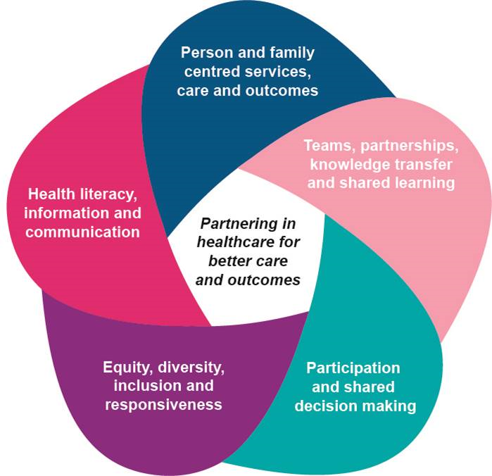 Five pointed star shape lists the five focus areas of 'Partnering in healthcare for better outcomes' framework. These are person and family centered services, care and outcomes; teams, paternships, knowledge transfer and shared learning; participation and