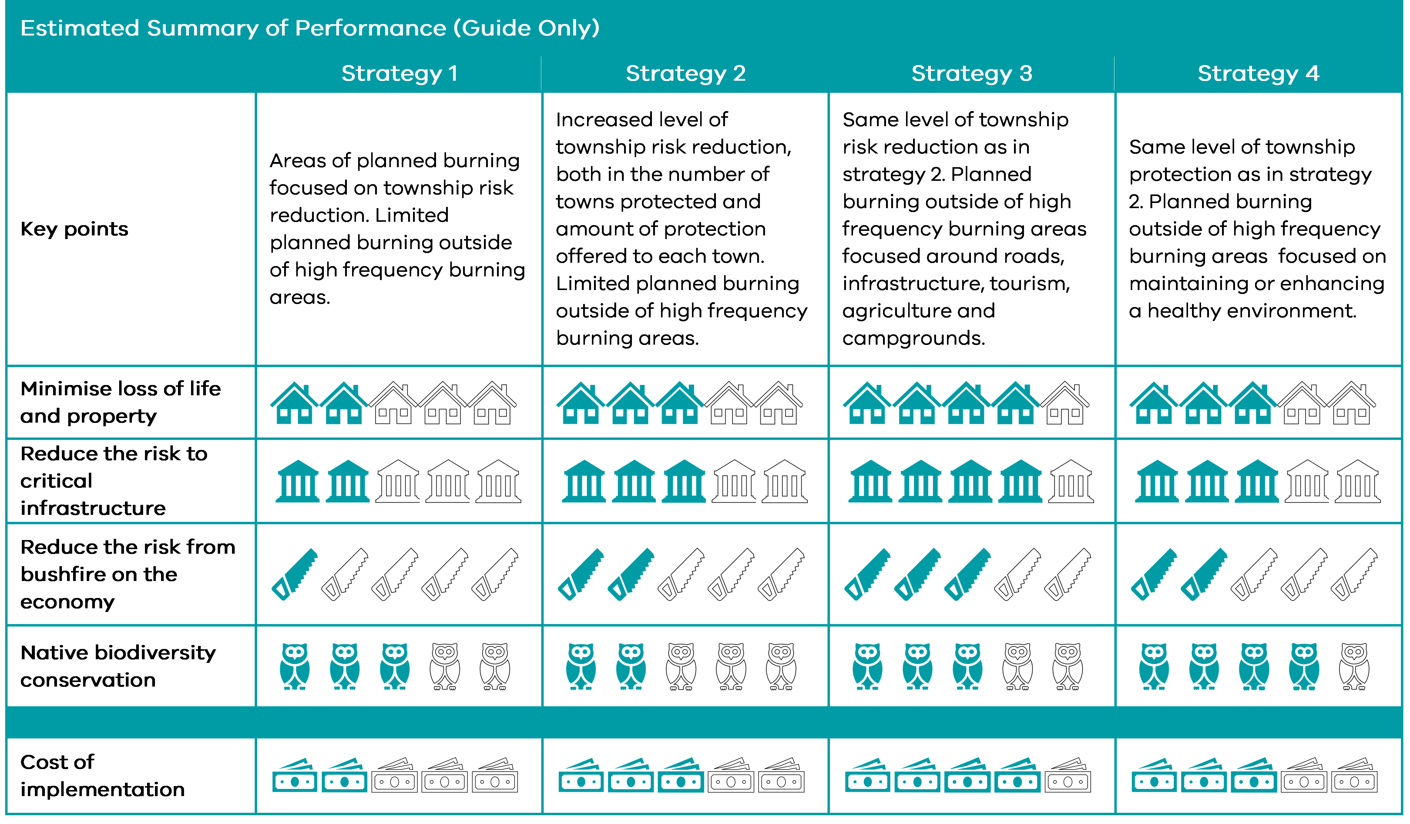 Description of table. Estimated Summary of Performance Table (this is a guide only) Strategy one Key points about this strategy: Areas of planned burning focused on township risk reduction. Limited planned burning outside of high frequency burning areas.