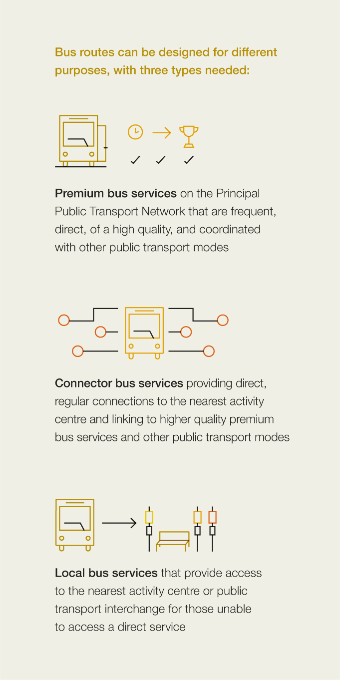 Bus routes can be designed for different purposes, with three types needed:  •Premium bus services on the Principal Public Transport Network that are frequent, direct, of a high quality, and coordinated with other public transport modes. •Connector bus services providing direct, regular connections to the nearest activity centre and linking to higher quality premium bus services and other public transport modes. •Local bus services that provide access to the nearest activity centre or public transport interchange for those unable to access a direct service.