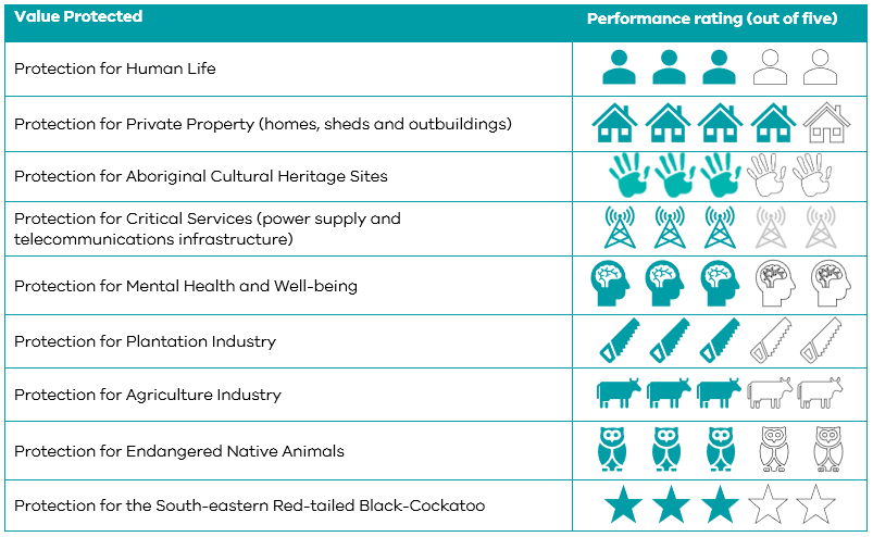 This table shows the expected performance of the draft fuel management strategy. For protection for human life, the strategy performs 3 out of 5. For protection for private property (homes, sheds and outbuildings), the strategy performs 4 out of 5. For protection for Aboriginal cultural heritage sites, the strategy performs 3 out of 5. For protection for critical services (power supply and telecommunications infrastructure), the strategy performs 3 out of 5. For protection for mental health and well-being, the strategy performs 3 out of 5. For protection for plantation industry, the strategy performs 3 out of 5. For protection for agriculture industry, the strategy performs 3 out of 5. For protection for endangered native animals, the strategy performs 3 out of 5. For protection for the South-eastern Red-tailed Black-Cockatoo, the strategy performs 3 out of 5.