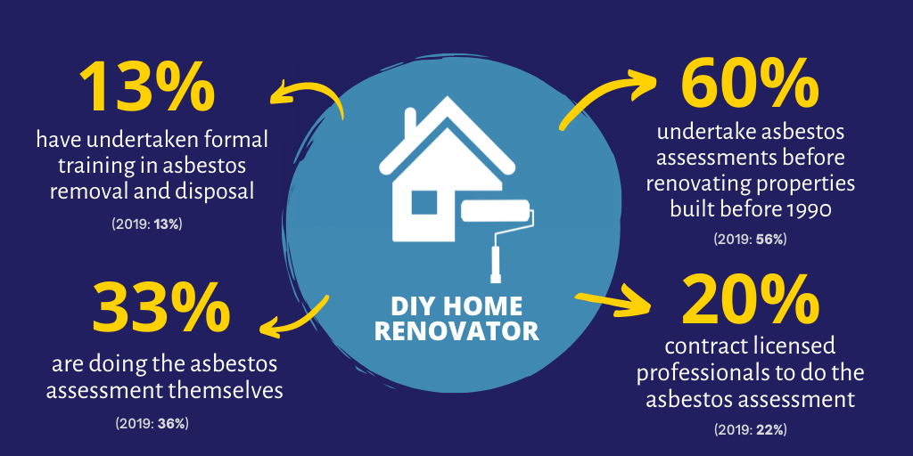 Home renovator statistics: 60% undertake asbestos assessments before renovating properties built before 1990 (this was 56% in the 2019 survey). 20% contract licensed professionals to do the assessment (this was 22% in the 2019 survey). 36% are doing the a