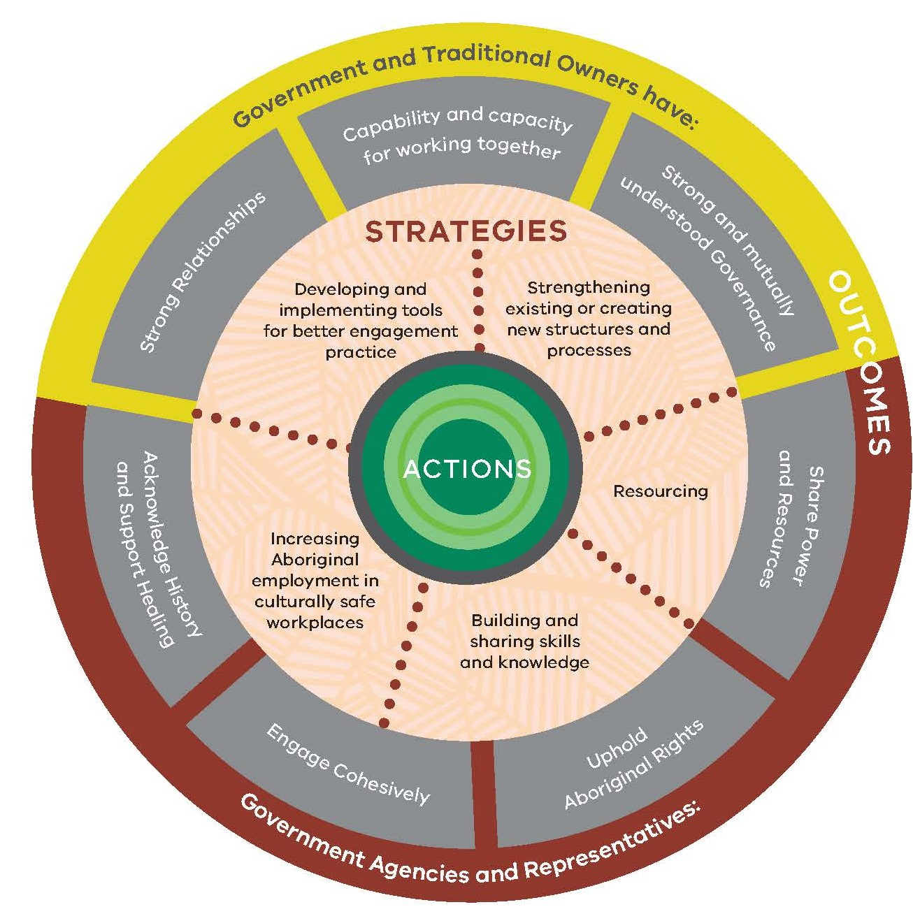 Image showing  7 outcomes: strong relationships; capability and capacity for working together; strong and mutually understood governance; share power and resources; uphold Aboriginal rights; engage cohesively; acknowledge history and support healing