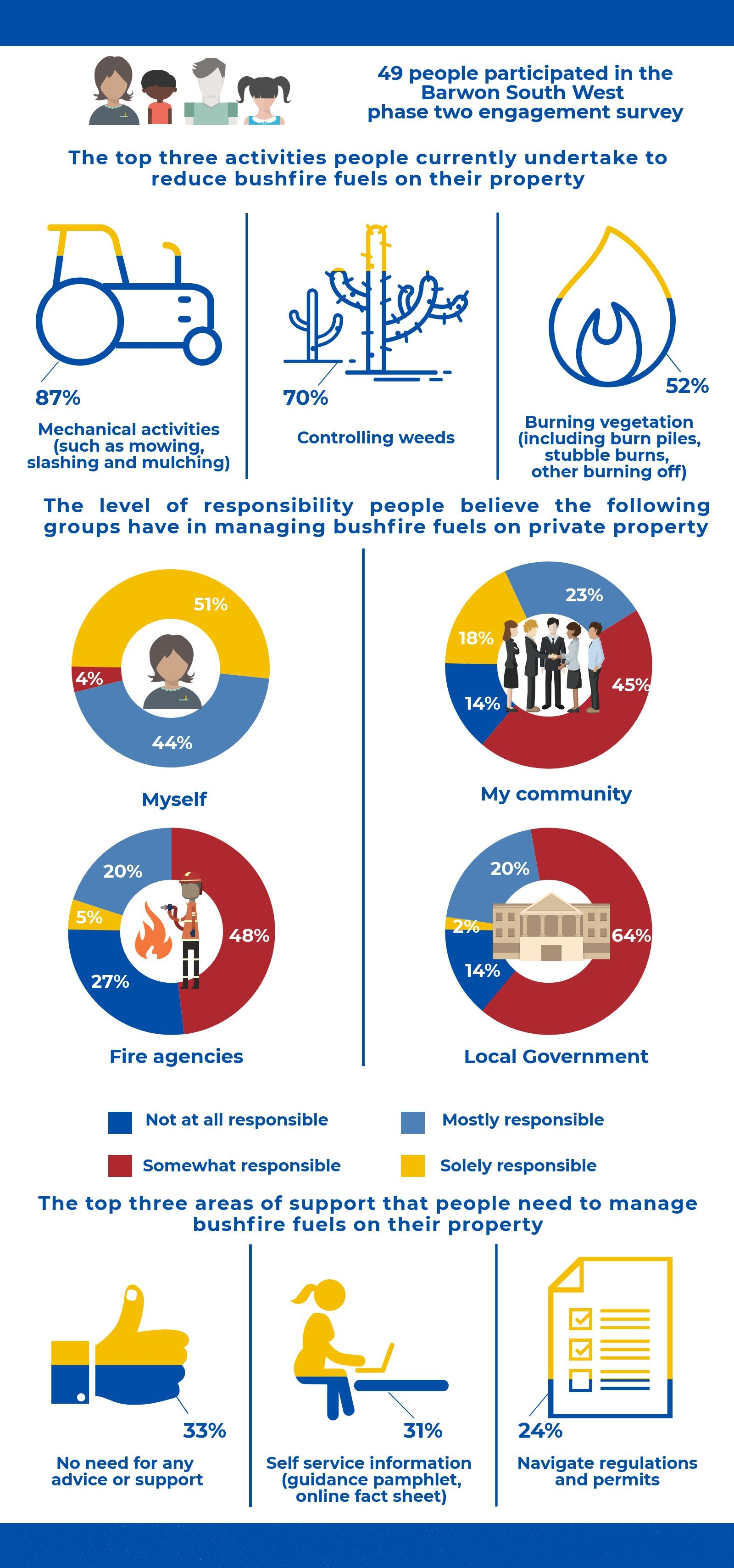 This summary outlines what we heard through the phase two Engage Victoria survey.