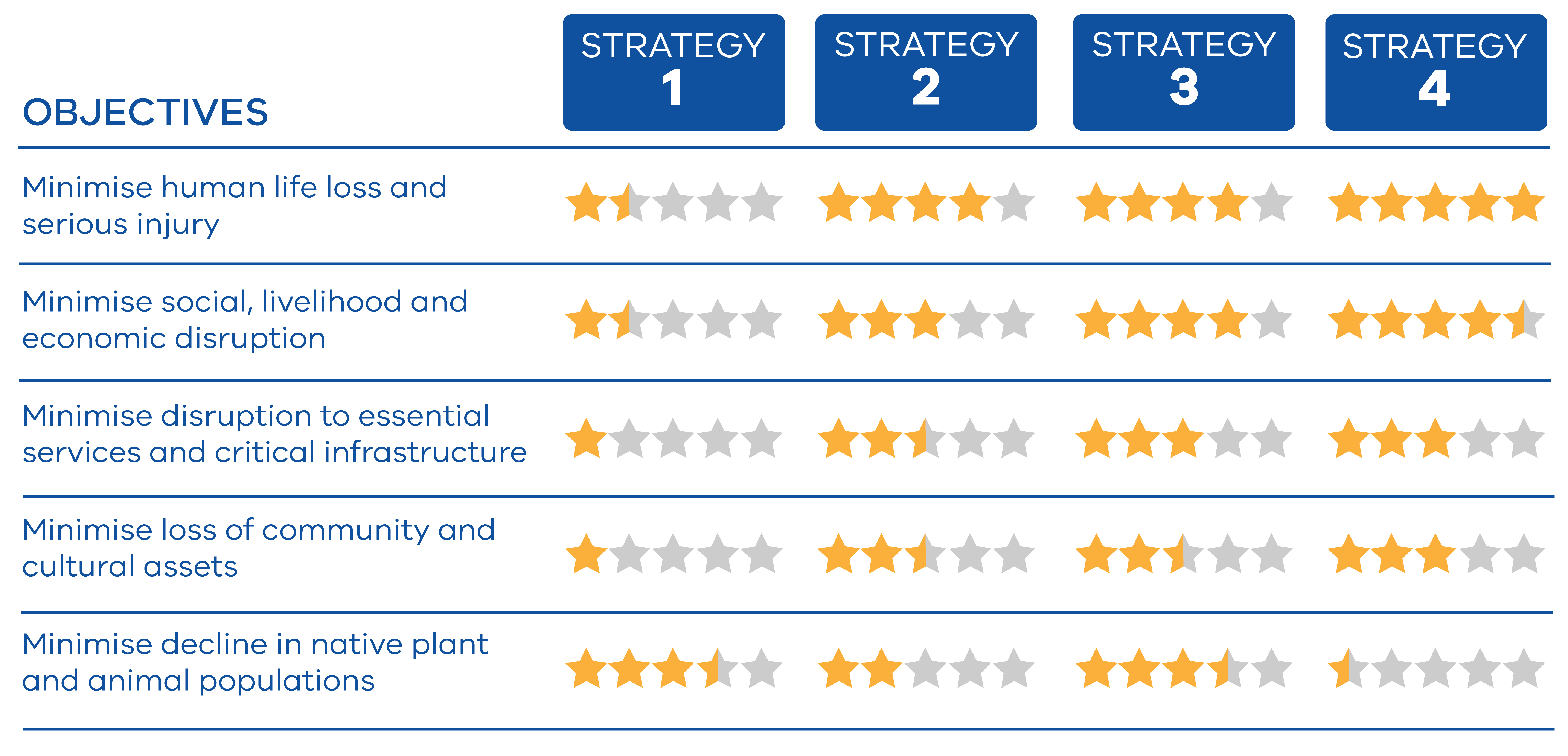 In the table below, the performance of each alternative strategy against the objectives is represented by stars. Star ratings consider both the raw data and the importance of each score, and are scaled so that there is sufficient variation in ratings to r