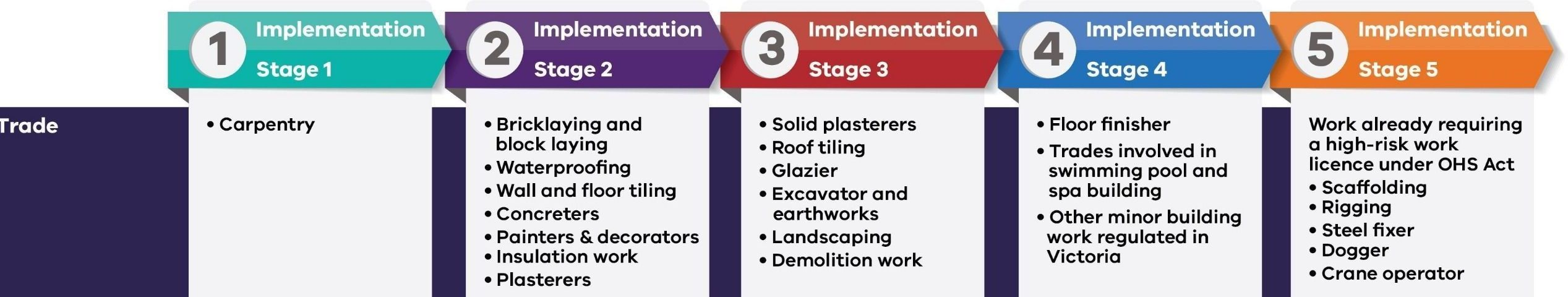 Implementation Stage 1: Carpentry 2021-2022 (application period) 2022-2027 (provision registration) 2027 (last date) Bricklaying and block laying