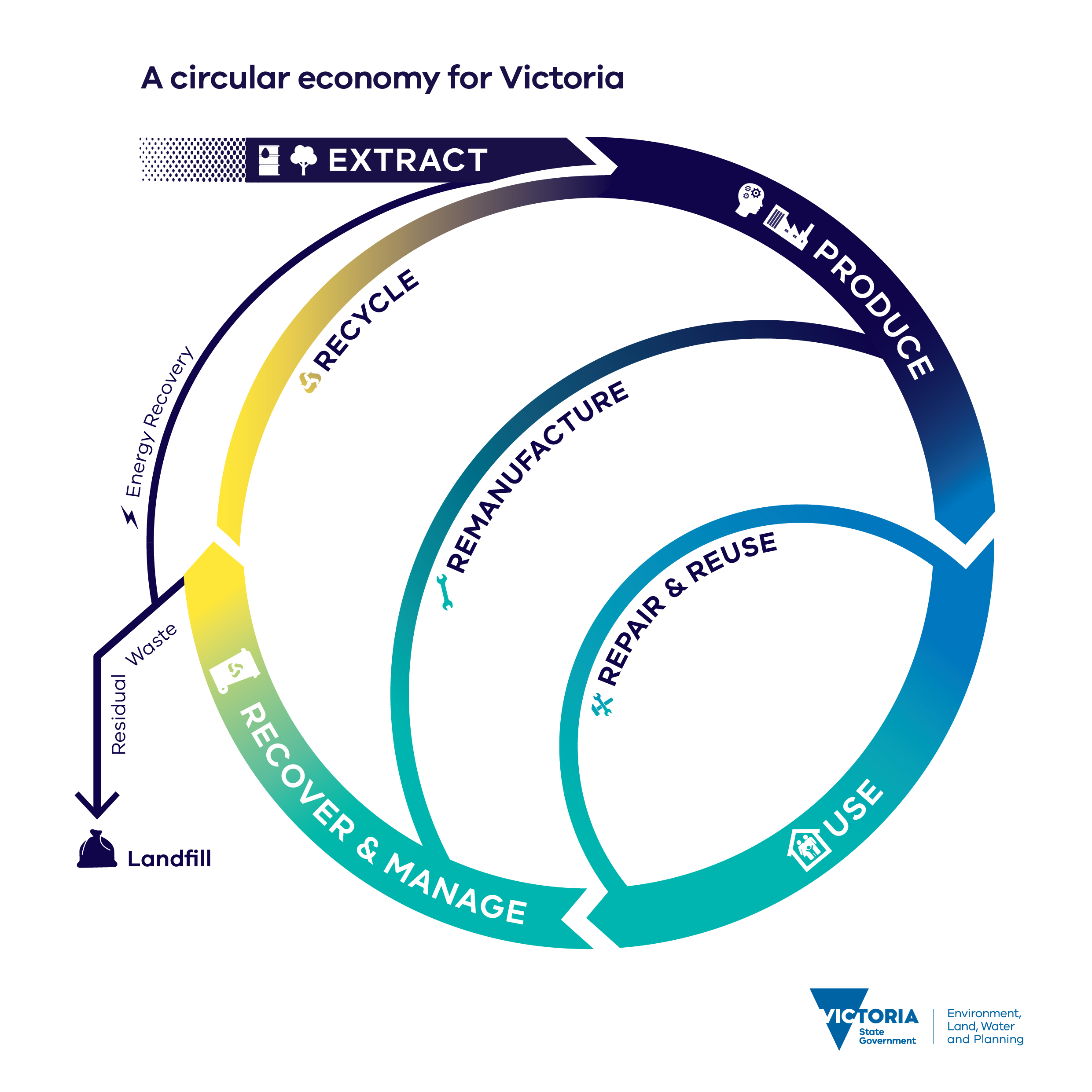 A diagram of a circular economy for Victoria