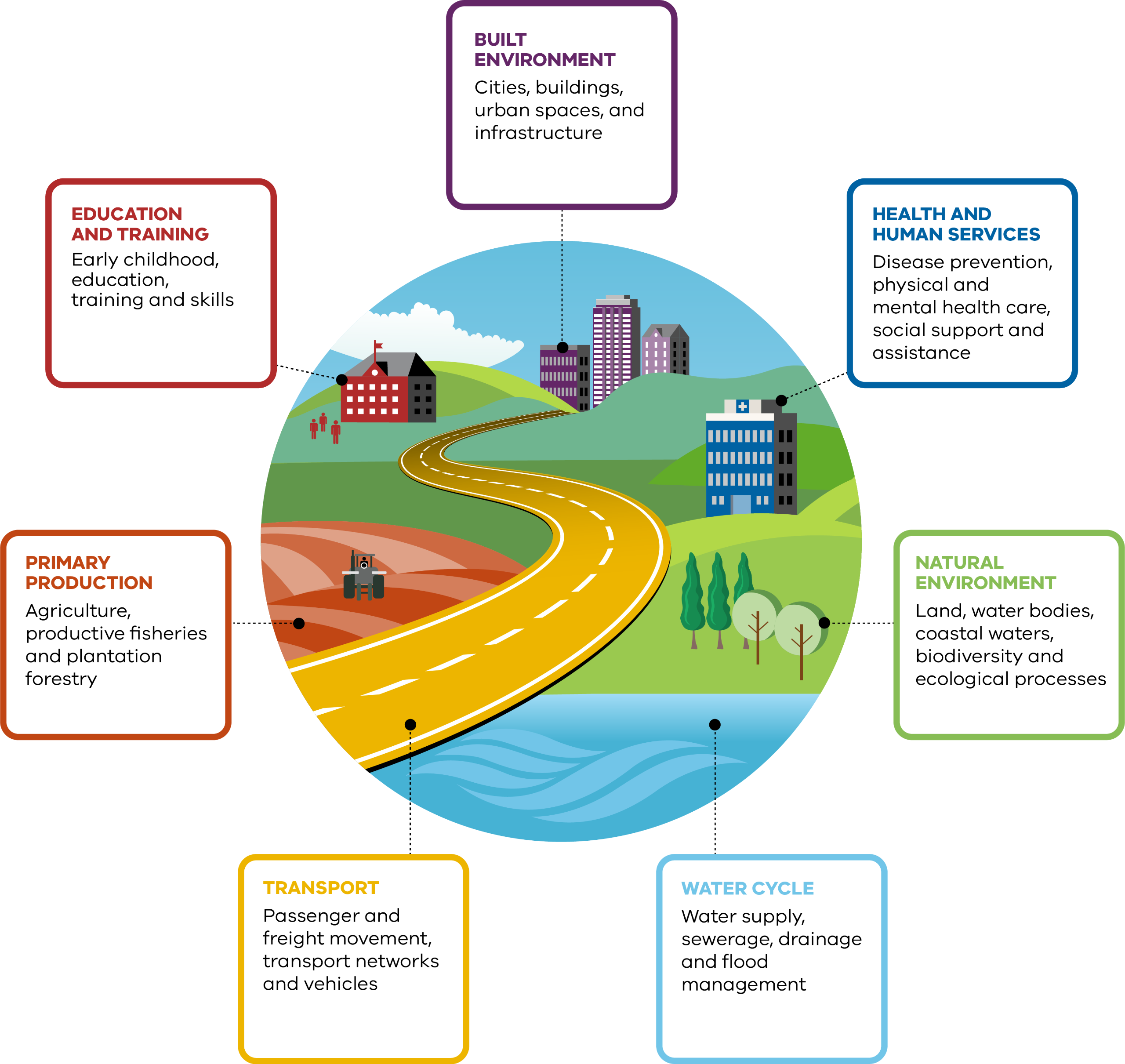 Description: Overarching program graphic that shows the seven systems, what they include and how they interact. A circle shape includes a road leading from a city, past a house, an education facility, a farm, a forest and to the ocean.