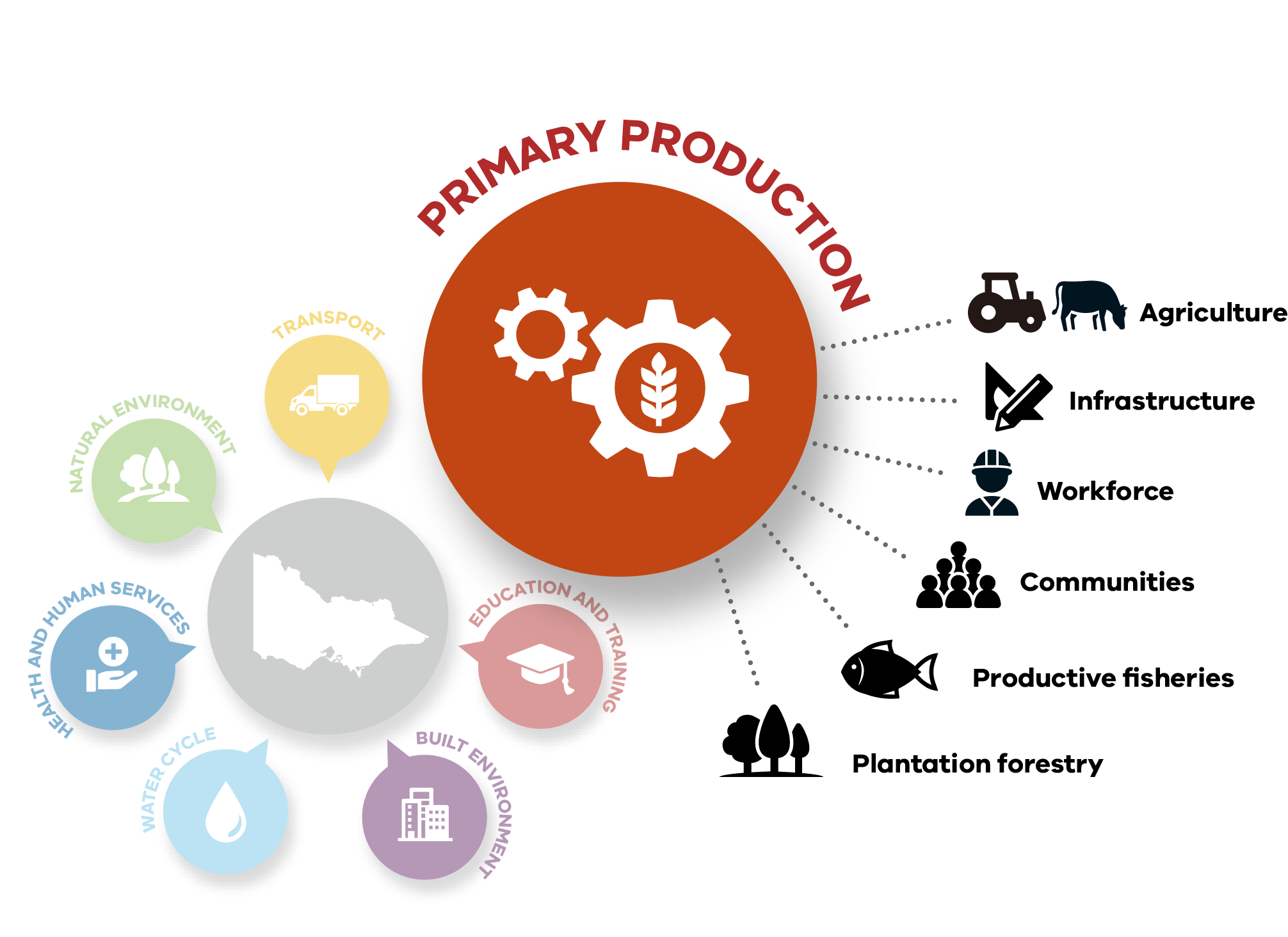 The primary production system includes agriculture, plantation forestry, productive fisheries and the infrastructure, workplace and communities supporting these industries