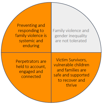 A pie chart with 4 equal areas. The first three are highlighted. The highlighted areas are 'preventing and responding to family violence is systemic and enduring', 'Victim Survivors, vulnerable children and families are safe and supported to recover and thrive' and 'Perpetrators are held to account, engaged and connected'. The fourth area is greyed out - 'Family violence and gender inequality are not tolerated'.