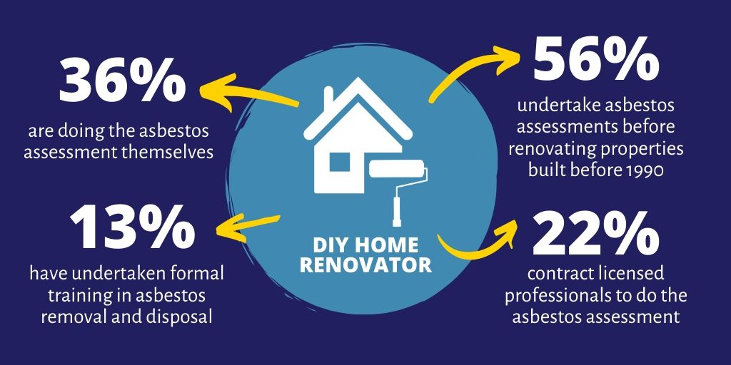 DIY home renovator statistics found in the report