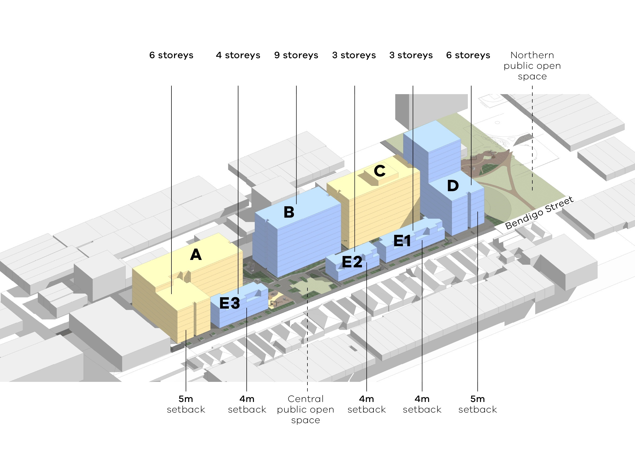 Diagram showing the heights and setbacks of the new development as seen from Bendigo Street. Building A has 6 storeys on Bendigo Street. The setback from Bendigo Street is 5 metres. Building E3 has 4 storeys. The setback from Bendigo Street is 4 metres. Building B is 9 storeys. The central public open space and building E2 are between building B and Bendigo Street. Building E2 is 3 storeys. The setback from Bendigo Street is 4 metres. Building E1 has 3 storeys. The setback from Bendigo Street is 4 metres. Building D is located next to the northern public open space and has 6 storeys on Bendigo Street. The setback from Bendigo Street is 5 metres. 