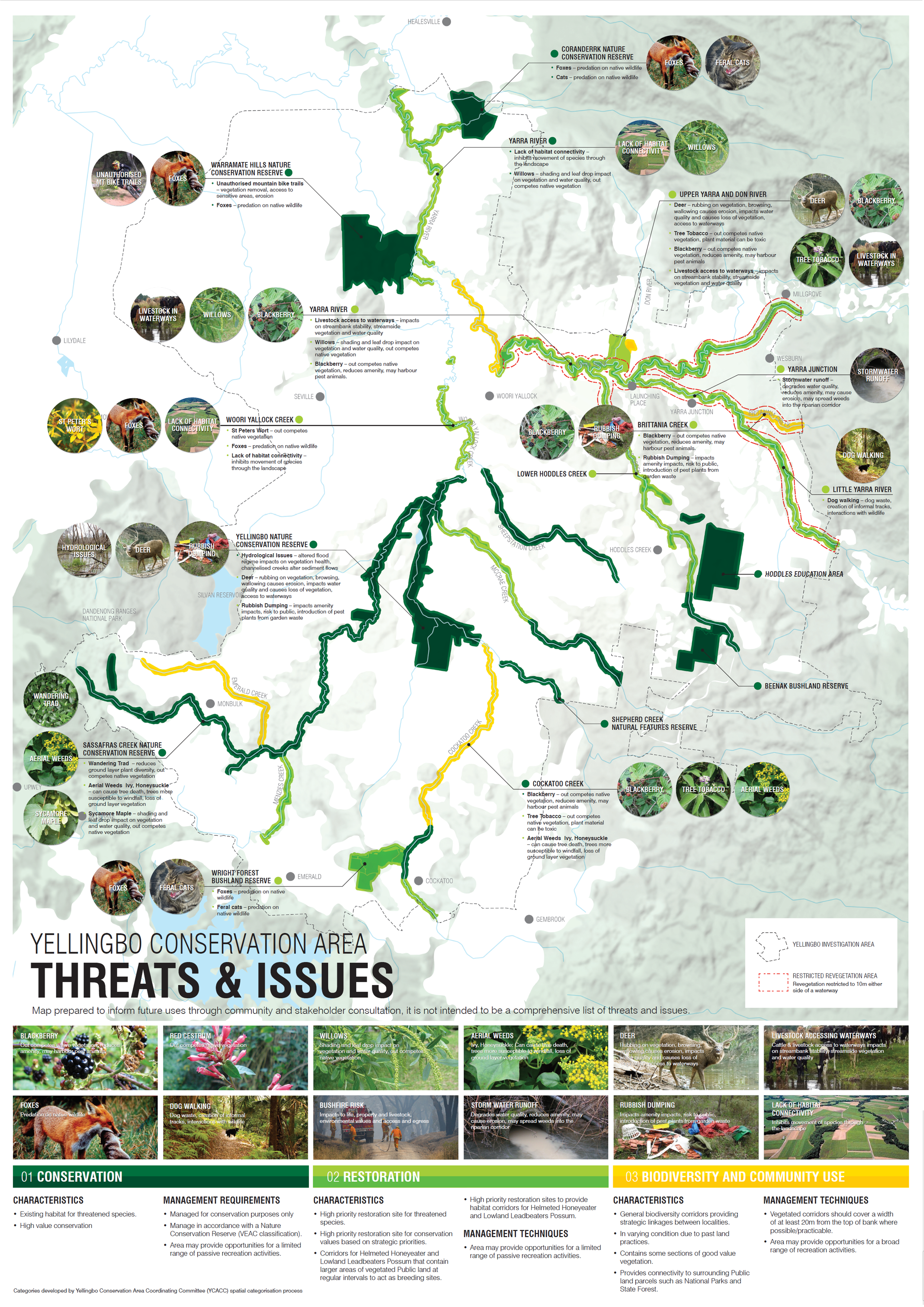 Image of map identifying the major threats in the Conservation Area such as pest animal species like deer, foxes and rabbits, as well as weed species like Blackberry, Willows and Tree Tobacco. Other threats included in the image include storm water runoff, dog walking, cattle in waterways and a lack of habitat connectivity.