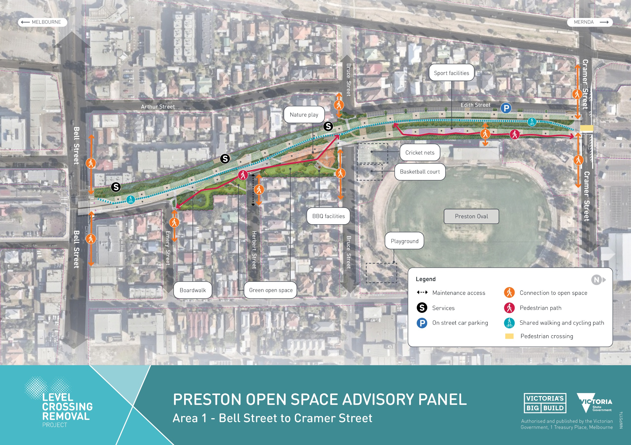 Preston Open Space Advisory Panel (POSAP) area one includes the open space under the new elevated rail bridge between Bell Street and Cramer Street for the Preston Level Crossing Removal Project.  Within the open space on the west side are trees and vegetation and access for the combined services for power and to operate the trains safely. A shared walking and cycling path connecting all open spaces runs through the middle of the area.  In the south, between Emery and Herbert streets, the open space is filled with native vegetation and boardwalks to allow you to walk through an area with natural drainage basins.  Between Herbert and Bruce streets, the area consists of wide green open space, BBQs and a nature play area.  Sport facilities are located between Bruce and Cramer streets, linking the area to Preston City Oval.