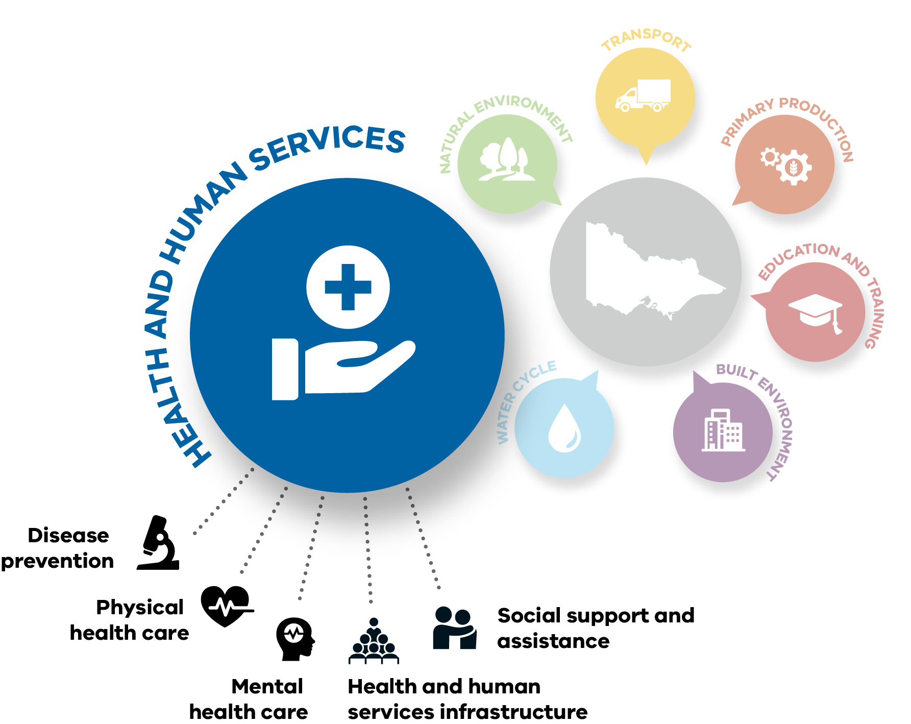 The Health and Human Services system includes disease prevention, physical health care, mental health care, health and human services infrastructure, and social support and assistance. It is one of seven systems creating Climate Change Adaptation Action Plans.
