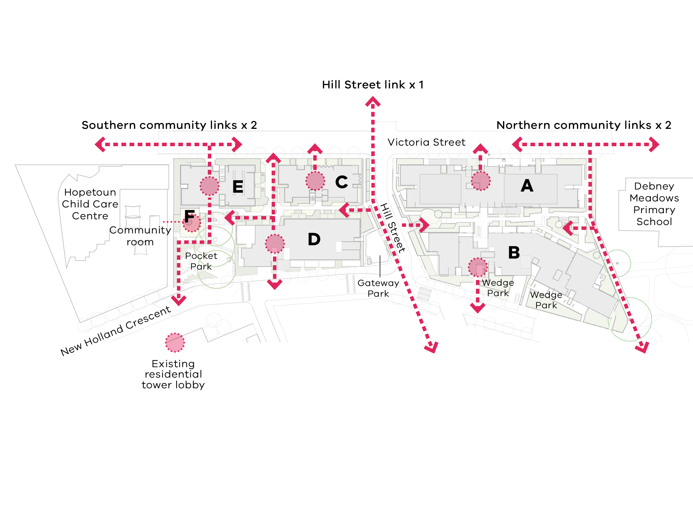 Diagram showing the connections in the new development. The first southern community link runs from Victoria Street (north and south) through building E lobby and the pocket park, past building F (community room) to New Holland Crescent near the existing