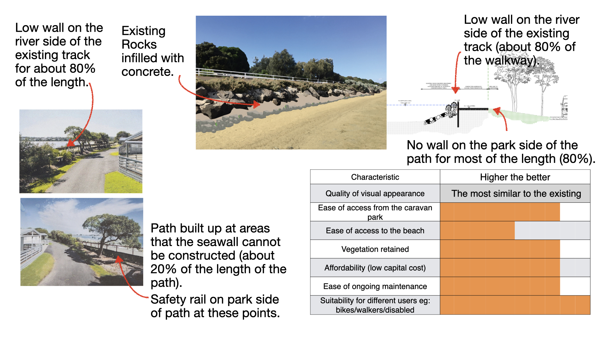 This option shows how the revetment could be repaired with more rocks and concrete infil. The increased height would be achieved through a new sea wall of between 700mm to 1000mm on the river side of the existing path way.