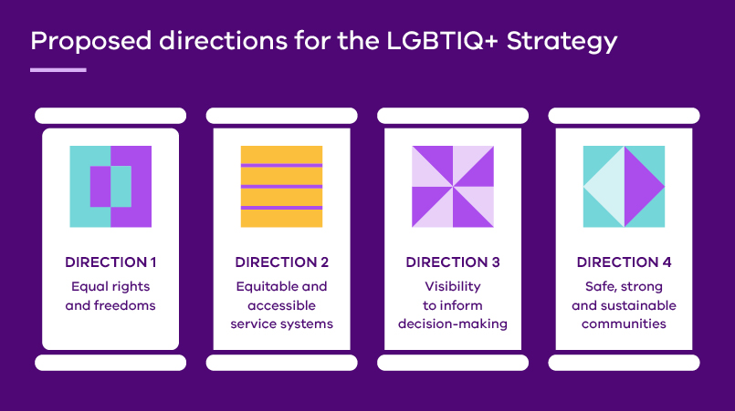 Proposed directions for the LGBTIQ+ Strategy: Direction 1 Equal rights and freedoms; Direction 2 Equitable and accessible services systems; Direction 3 Visibility to inform decision-making; Direction 4 Safe, strong and sustainable communities