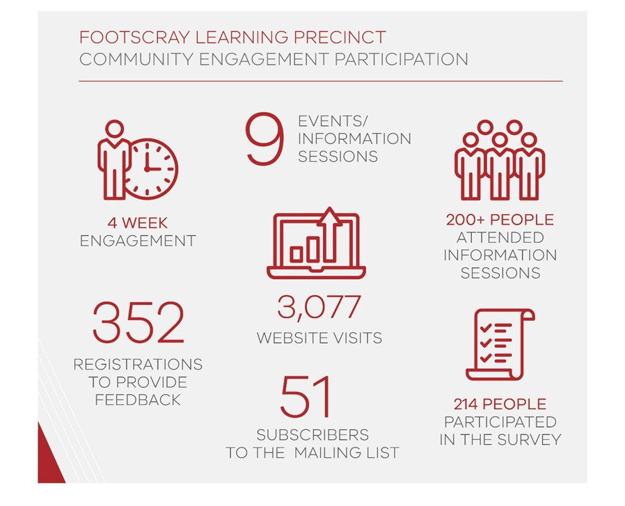 Footscray Learning Precinct Community Engagement Participation: 4 week engagement, 9 events/information sessions, 200+ people attended information sessions, 352 registrations to provide feedback, 3,077 website visits, 214 people participated in the survey