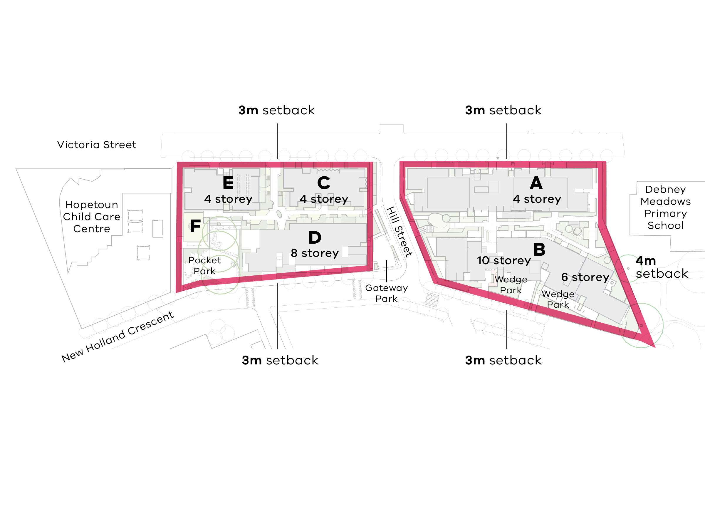 Diagram that shows the heights and setbacks of the new development. The northern site has a 3 metres setback from Victoria Street, Hill Street and New Holland Crescent and  a 4 metres setback from Debneys Park and Debney Meadows Primary School.  The sou