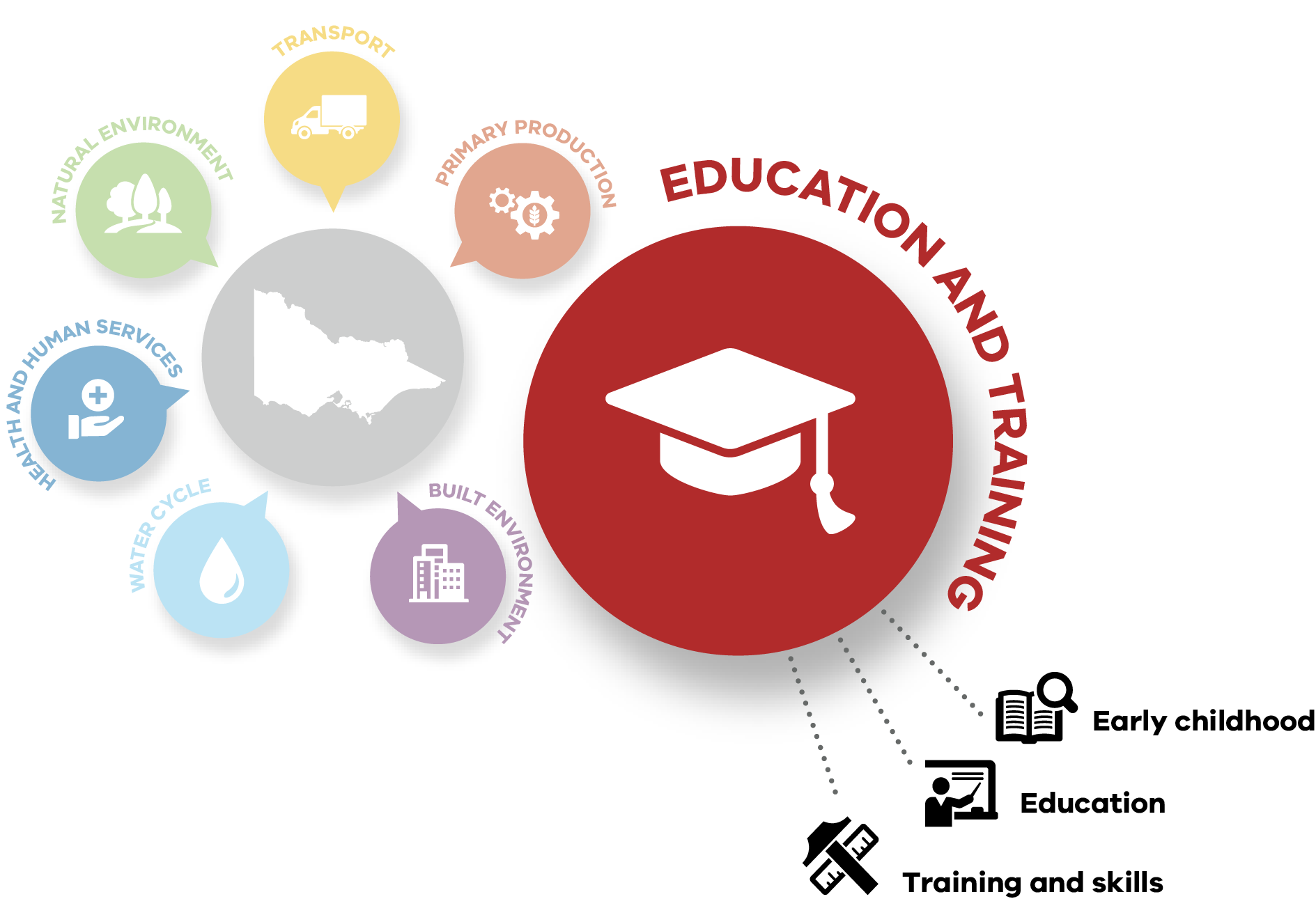 The Education and Training system includes early childhood, education, and training and skills. It is one of seven systems creating Climate Change Adaptation Action Plans.