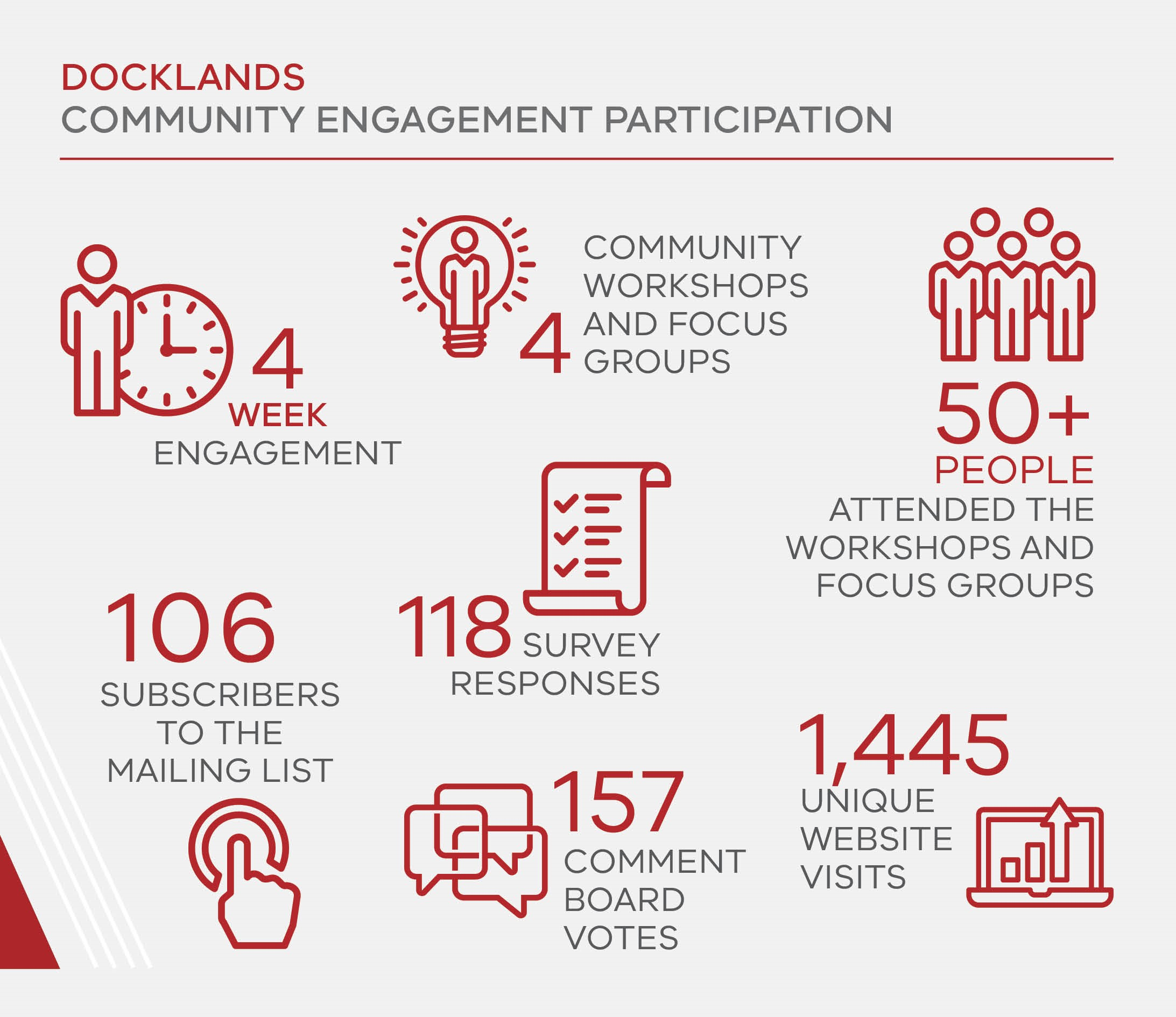 Docklands Primary School post engagement infographic