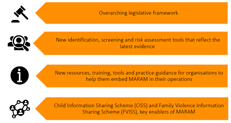 A list with 4 items. The first has a gavel icon with 'Overarching legislative framework'. The second has a person with magnifying glass with 'New identification, screening and risk assessment tools that reflect the latest evidence'. The third has an information icon with 'New resources, training, tools and practice guidance for organisations to help them embed MARAM in their operations'. The fourth has a network of people with 'Child Information Sharing Scheme (CISS) and Family Violence Information Sharing Scheme (FVISS), key enablers of MARAM'.
