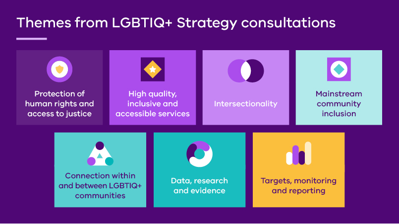 Themes from LGBTIQ+ Strategy consultations: Protection of human rights and access to justice; High quality, inclusive and accessible services; Intersectionality; Mainstream community inclusion; Connection within and between LGBTIQ+ communities; Data, research and evidence; Targets, monitoring and reporting