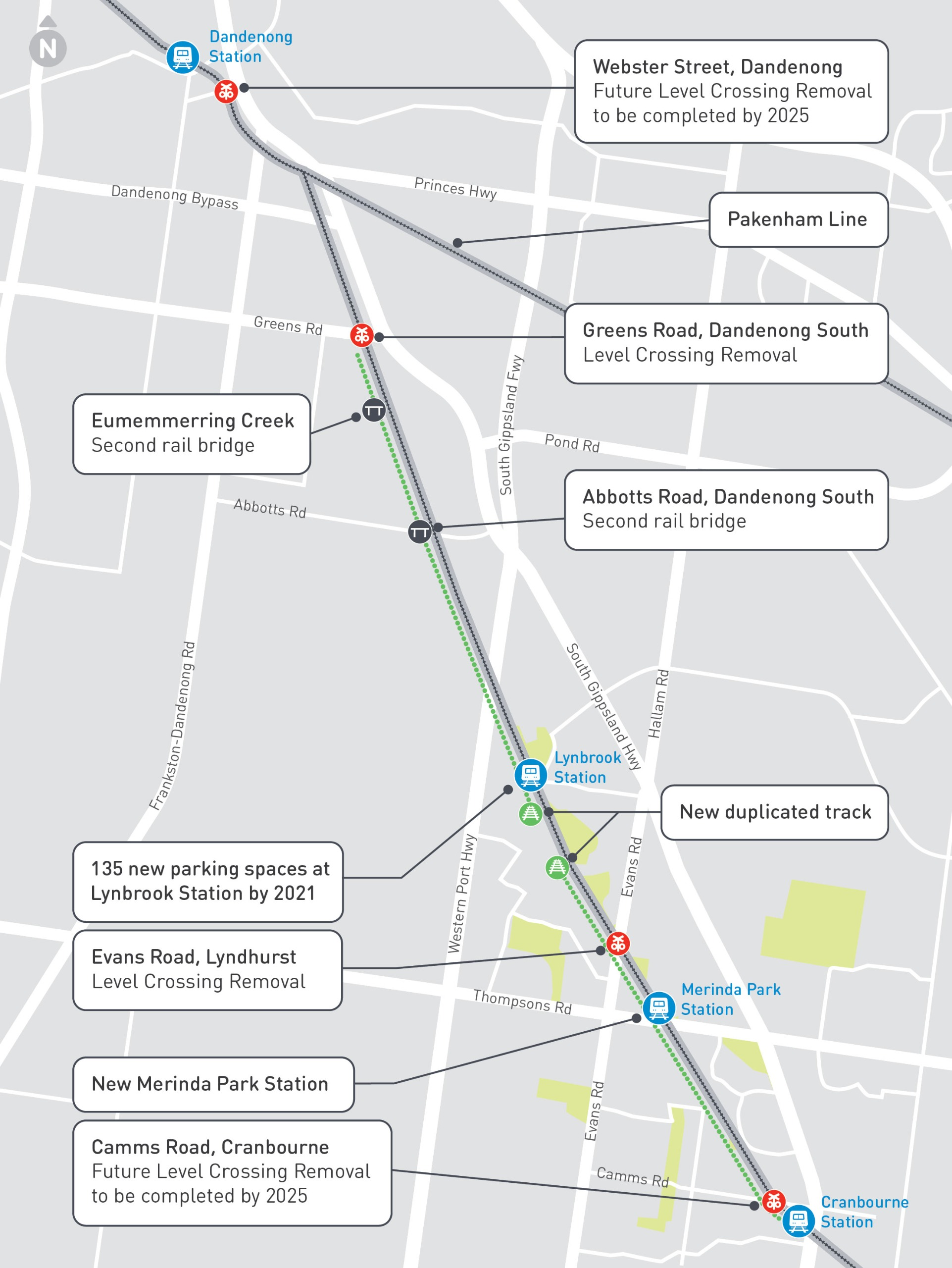Running north to south, the above/below map shows key Cranbourne Line Upgrade elements, including: - Webster Street, Dandenong. Future Level Crossing Removal to be completed by 2025 - Greens Road, Dandenong South, Level Crossing Removal - Installing a sec