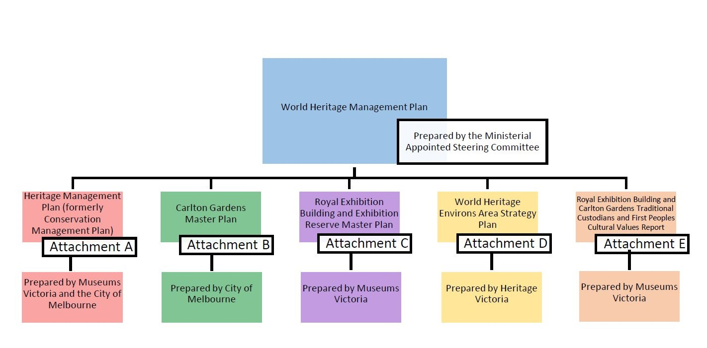 Flow diagram showing a blue box with the words World Heritage Management Plan at the top. Five separate coloured boxes are shown horizontally underneath the blue box and are attached to the blue box with a solid black line. The coloured boxes from left to