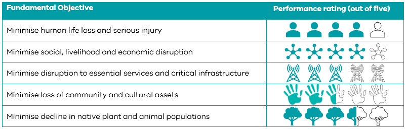 This table shows the expected performance of the draft fuel management strategy against Gippsland's fundamental objectives. For minimise human life loss and serious injury, the strategy performs 4 out of 5. For minimise social, livelihood and economic disruption, the strategy performs 4 out of 5. For minimise disruption to essential services and critical infrastructure, the strategy performs 3 out of 5. For minimise loss of community and cultural assets, the strategy performs 2.5 out of 5. For minimise decline in native plant and animal populations, the strategy performs 3.5 out of 5.