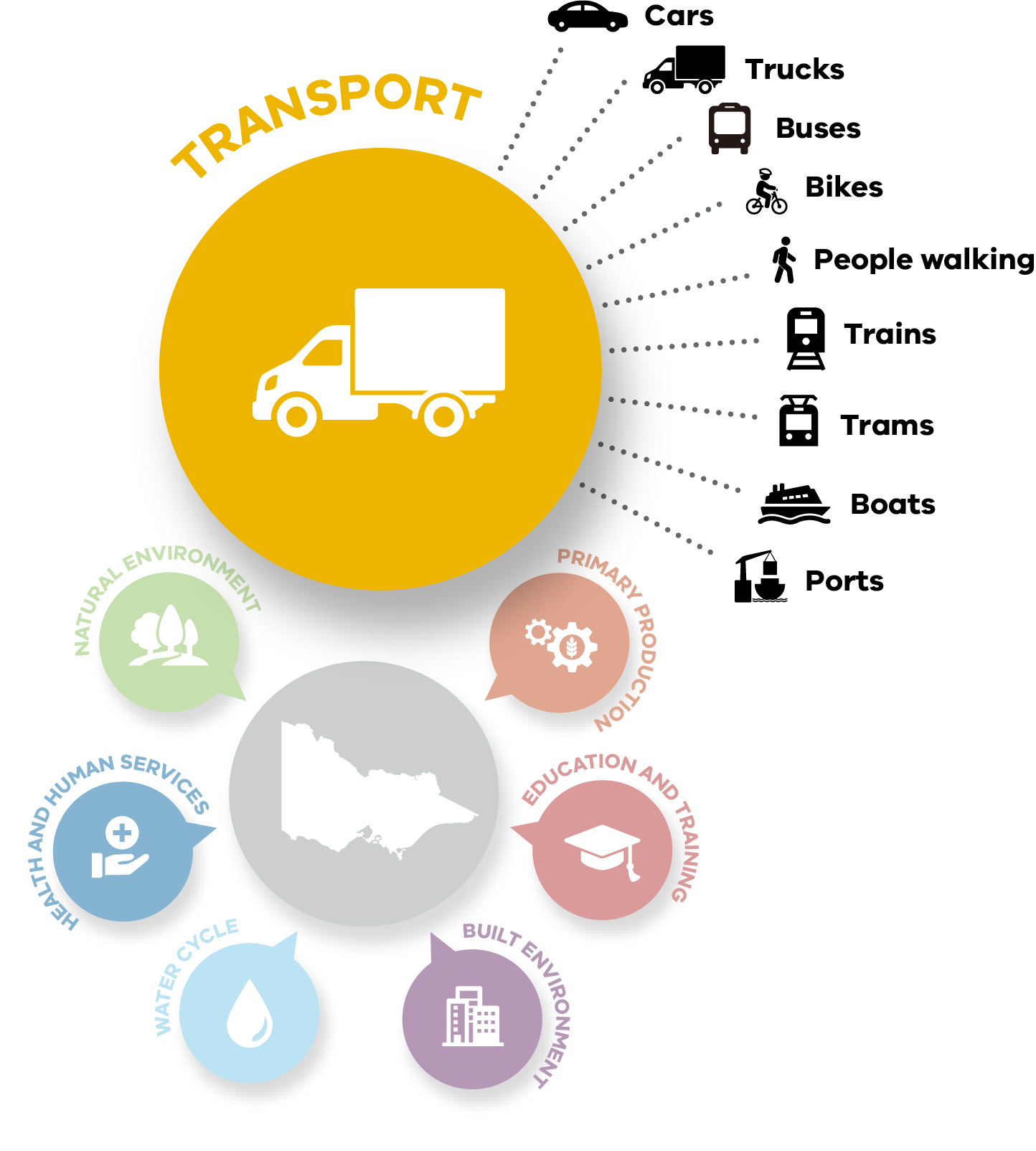 The Transport system includes cars, trucks, buses, bikes, people walking, trains, trams, boats, and ports. It is one of seven systems creating Climate Change Adaptation Action Plans.