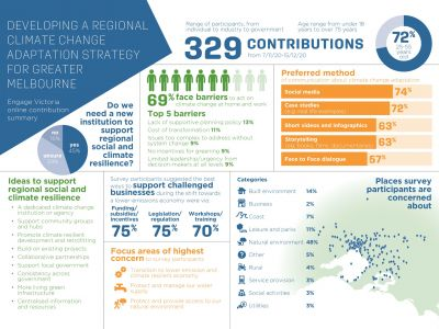 The infographic describes the Engage Victoria online contribution summary for developing a regional climate change strategy for Greater Melbourne. There were a range of participants from individual to industry to government. The age range was from under 18 years to over 75 years. There were 329 contributions from 7th November 2020 to the 15th December 2020.  72 percent were between the ages of 25 to 55 years old.  Question: Do we need a new institution to support regional social and climate resilience?  45 percent said yes, 16 percent said unsure and 16 percent said no.   Ideas to support regional, social and climate resilience were: A dedicated climate change institution or agency.  Support community groups and hubs. Promote climate resilient development and retrofitting.  Build on existing projects.  Collaborative partnerships. Support local government.  More living green infrastructure.  Centralised information and resources.  Survey participants suggested the best ways to support challenged businesses during the shift towards a lower emissions economy were via:  Funding, subsidies and incentives 75 percent, legislation and regulation 75 percent, workshops and training 70 percent.   69 percent face barriers to act on climate change at home and work. The top 5 barriers are: Lack of supportive policy 13 percent.  Cost of transformation 11 percent.  Issues too complex to address without system change 9 percent.   No incentives for greening 9 percent.  Limited leadership and urgency from decision makers at all levels 9 percent.  The preferred method of communication about climate change adaptation: 74 percent said social media.  72 percent said case studies or real life examples.  63 percent said short videos and info graphics.  63 percent said story telling via books, films and documentaries.  Focus areas of concern to survey participants were: Transition to a lower emission and climate resilient economy. Protect and manage our water supply.  Protect and provide access to our natural environment.  Places survey participants are concerned about: 14 percent said the built environment.  2 percent said business.  7 percent said the coast.  11 percent said leisure and parks.  48 percent said natural environment.  5 percent said other.  4 percent said rural.  3 percent said service provision.  3 percent said social activities.  3 percent said utilities.
