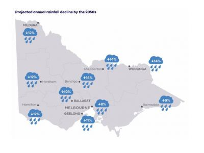 This image shows average decline in annual rainfall in percent for locations across Victoria for the 2050s under a high emissions scenario compared to 1986-2005 (CSIRO 2019).  Greater Melbourne may experience a reduction in rainfall of up to 8%.