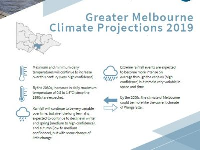 This image shows some of Greater Melbourne's climate projections from the Greater Melbourne Climate Projections 2019 report. Maximum and minimum daily temperatures will increase over this century. By the 2030s increases in daily maximum temperature of 0.8 to 1.6 degrees Celsius (since the 1990s) are expected. Rainfall will continue to be very variable over time.  Extreme rainfall events are expected to become more intense on average through the century (high confidence) but remain very variable in space and time. By the 2050s the climate of Melbourne could be more like the current climate of Wangaratta.