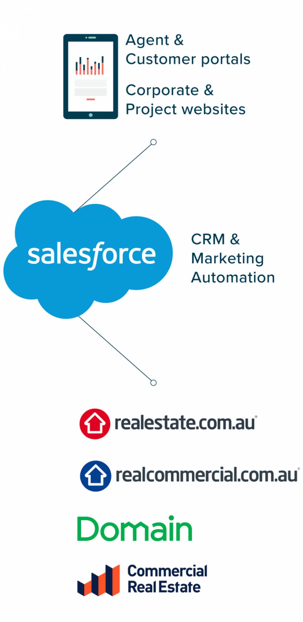 Salesforce diagram mobile